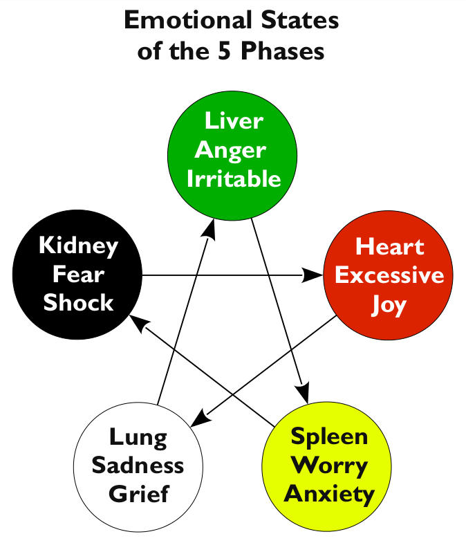 Five Element of Acupuncture